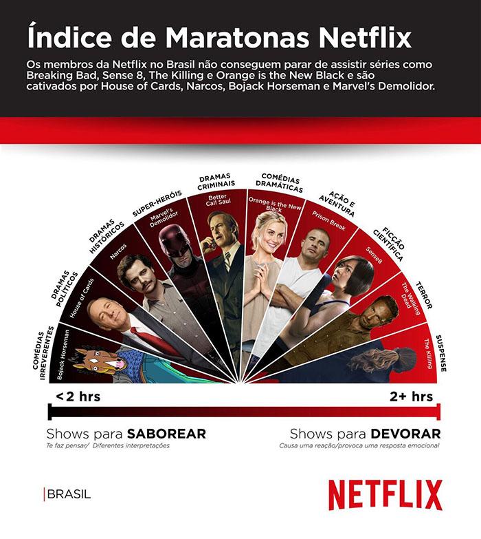 grafico-indices-de-maratona-brasil